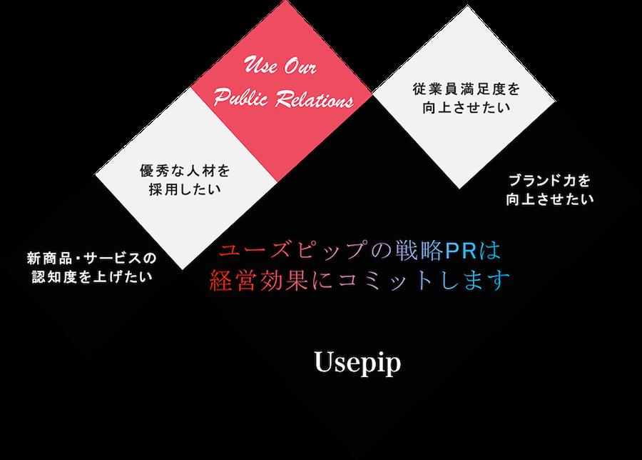 新商品やサービスの認知度向上、ブランド力向上、従業員満足度の向上など、ユーズピップの戦略PRは経営効果にコミットします。